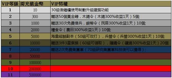 VIP特權